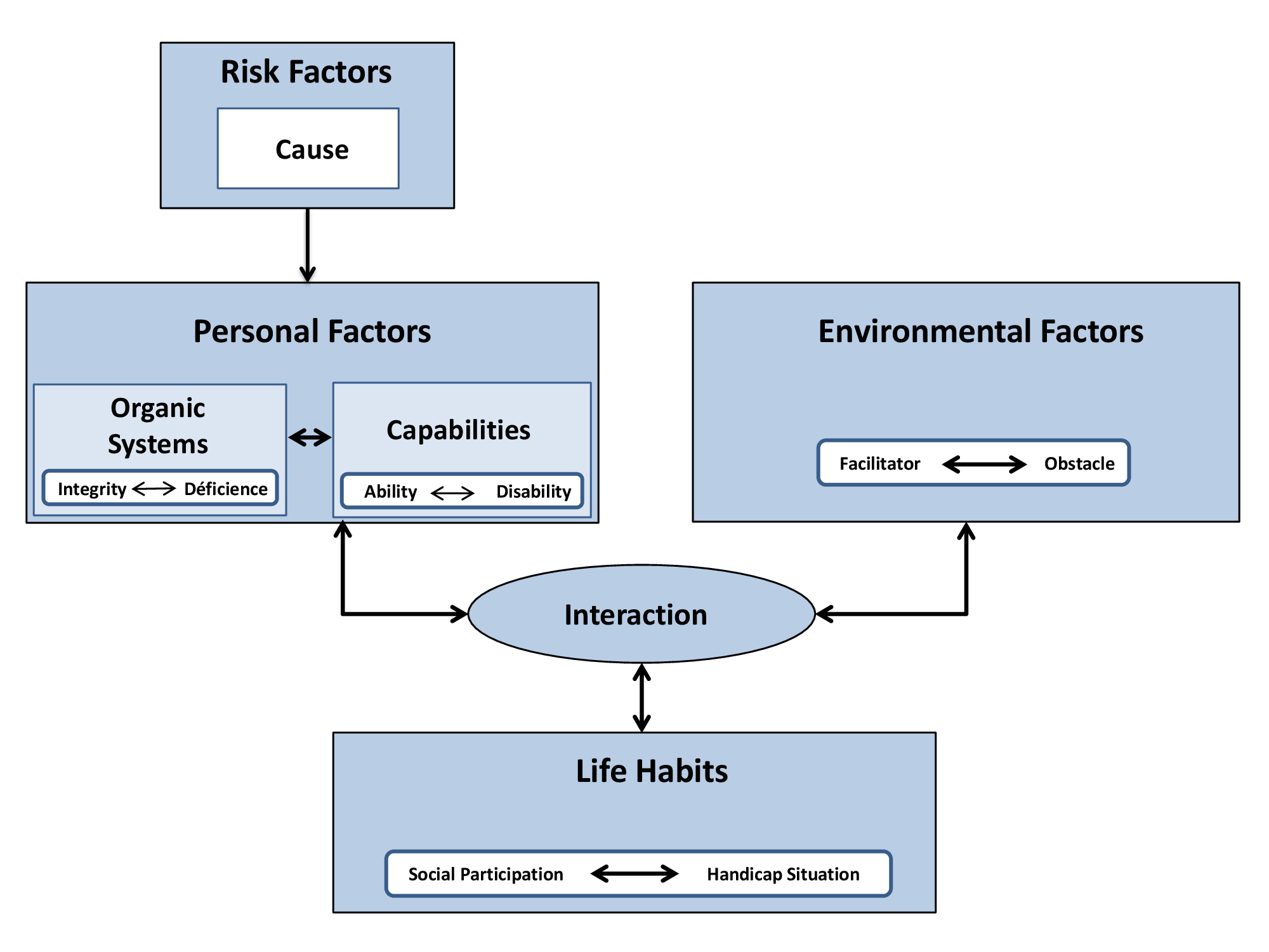 This image is made up of two squares that illustrate personal factors and environmental factors as well as a rectangle at the bottom of the image that illustrates the life habits found in the DCP model. The relationships between its forms are indicated by arrows that go in both directions. In addition, there is another square above personal factors that represents the risk factors. This square is accompanied by a unidirectional arrow pointing to personal factors.