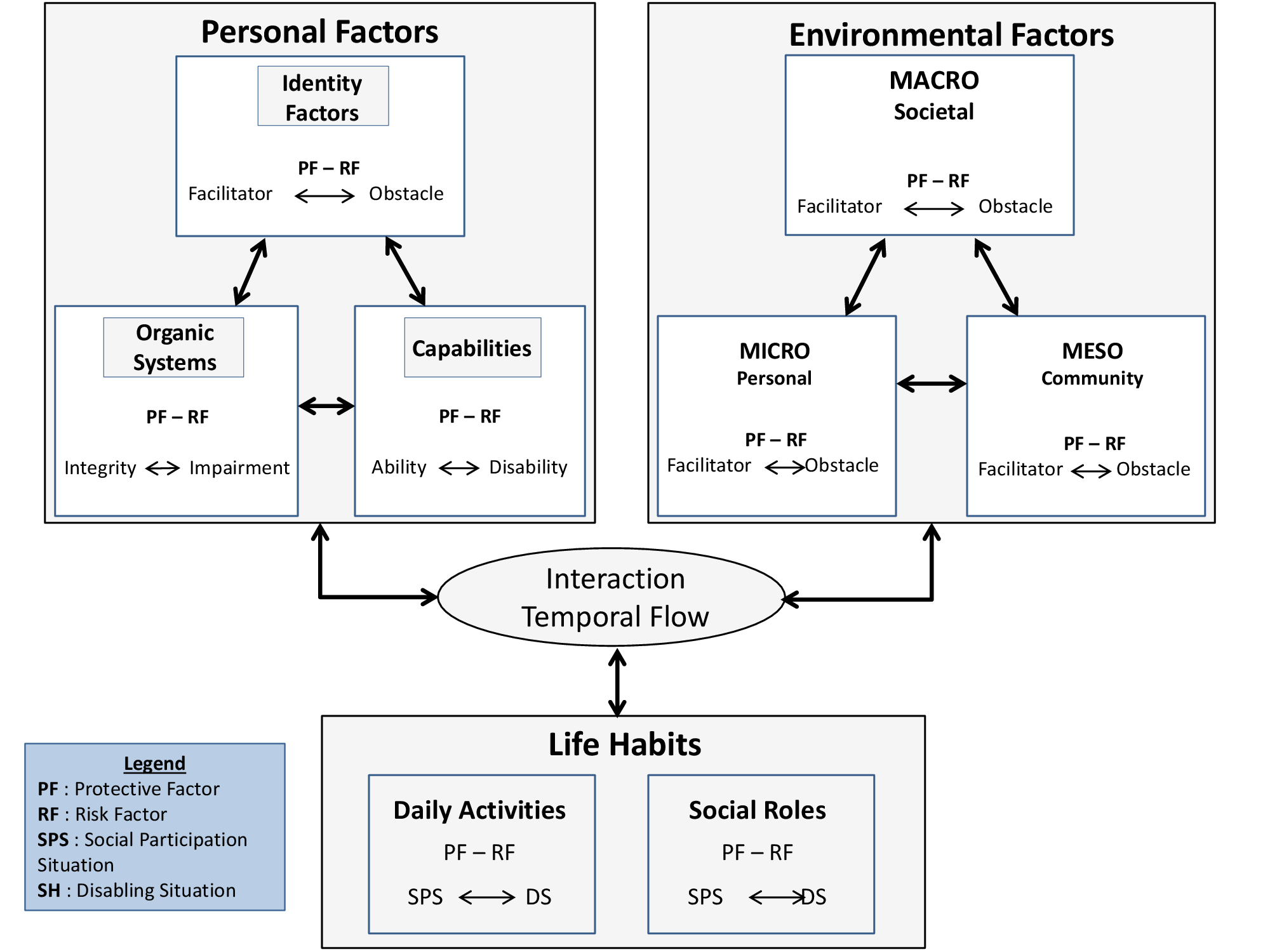 This image is made up of two squares that illustrate personal factors and environmental factors as well as a rectangle at the bottom of the image that illustrates the life habits found in the DCP model. The relationships between its forms are indicated by arrows that go in both directions.