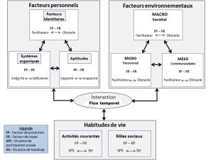 Schéma de développement humain MDH-PPH